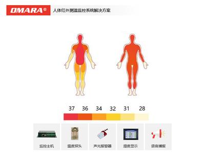 交通运输公共场所人体红外测温监控系统解决方案