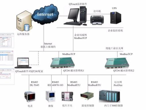 智能电力监控系统的功能及应用