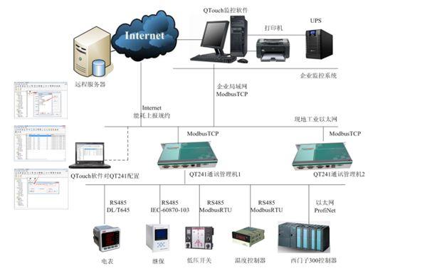 智能电力监控系统
