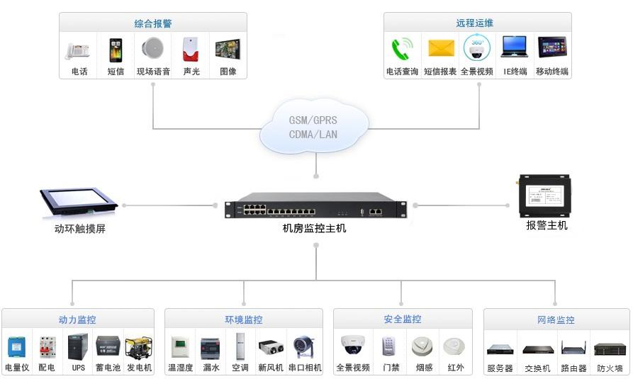 无线4G动环监控系统拓扑图.jpg