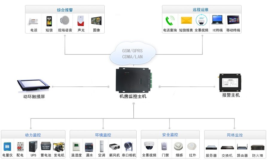 小机房桌面型动力环境监控系统拓扑图