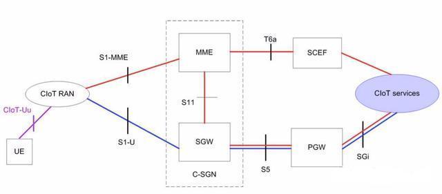 CIoT的接入网构架