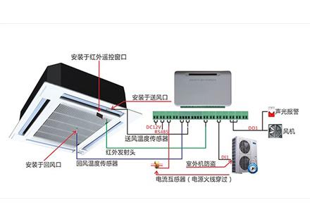 天花板空调监控系统