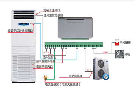 柜式空调监控系统