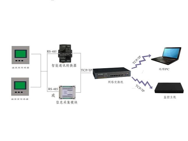 机房温湿度监测系统关于温度、湿度标准