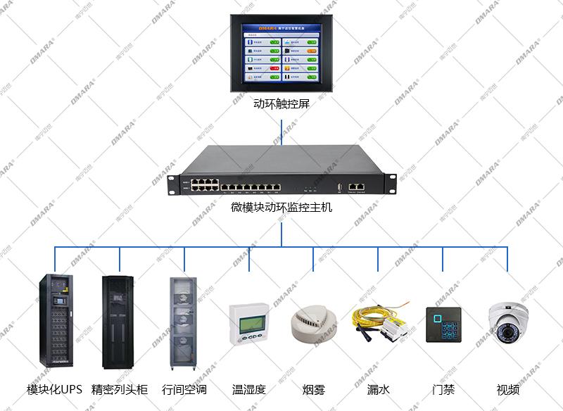 微模块动环监控系统方案组成