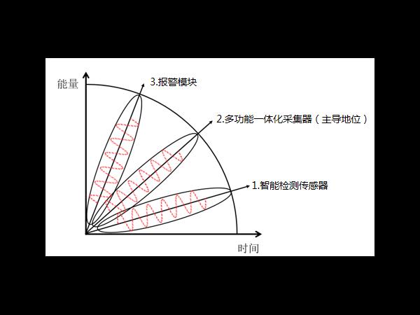 多功能一体化采集器在动环监控系统配件中是什么地位?