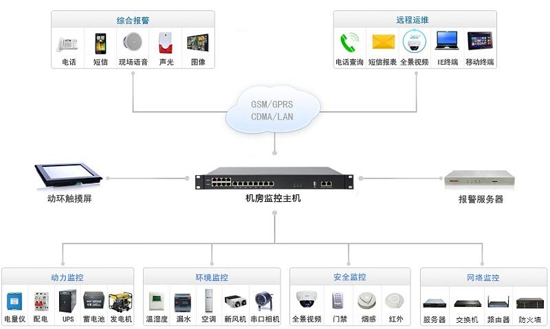 了解下机房监控流程图_动环监控系统结构图