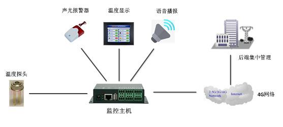 红外人体自动测温报警系统解决方案公司所设计的方案架构