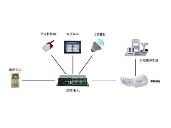 自动化人体红外测温监控系统厂家,现货供应、全国发货!
