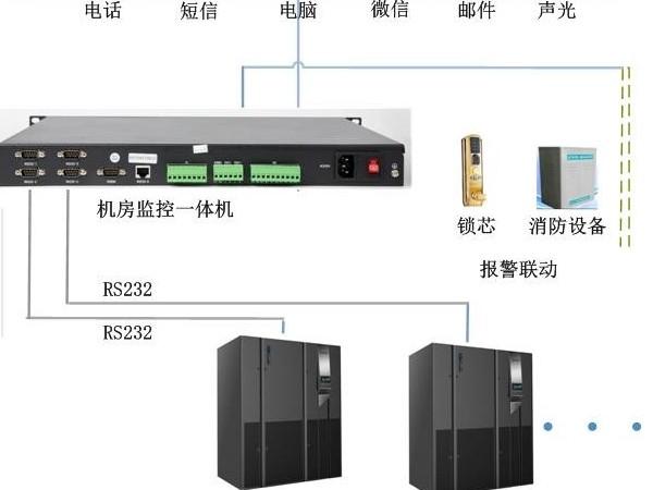 UPS多功能网络监控管理,可以实现吗?