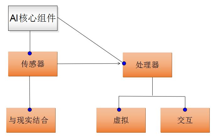 AI核心组件·传感器