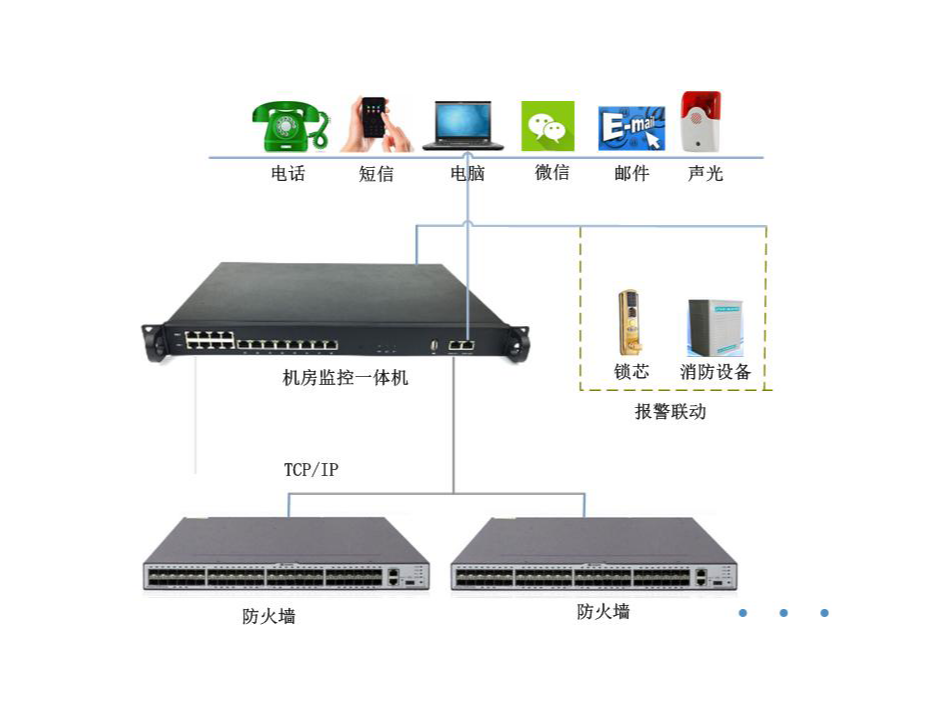 介绍1:防火墙远程监控模块