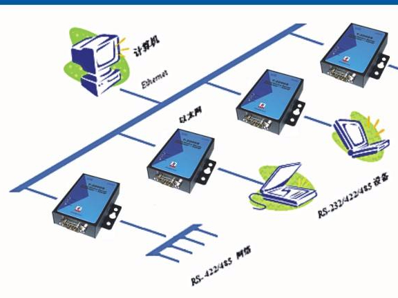 串口服务器,利于网络通讯