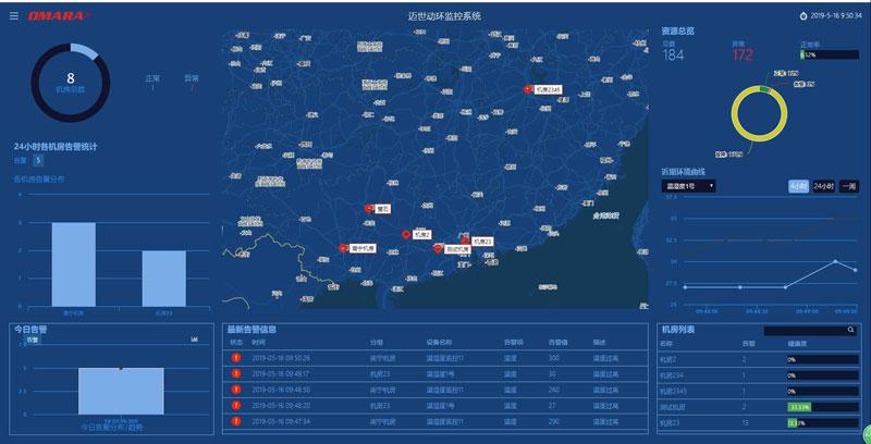 变配电室端电力安全管理云平台支持上千个站点集中测控