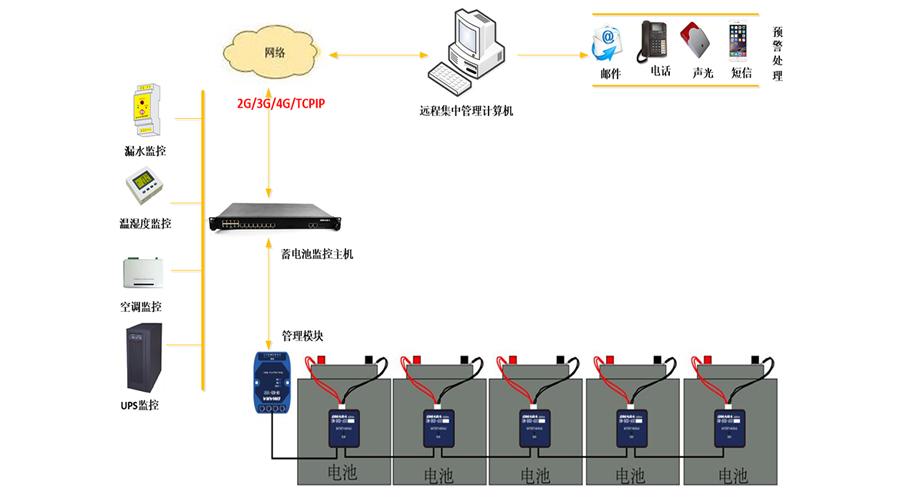 蓄电池组运行中存在的安全隐患
