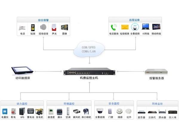 简述机房监控系统架构及其特征