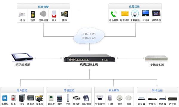 南宁迈世机房监控系统架构