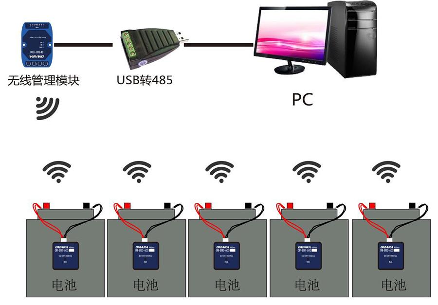 无线蓄电池监测系统OM-BOD-800拓扑图