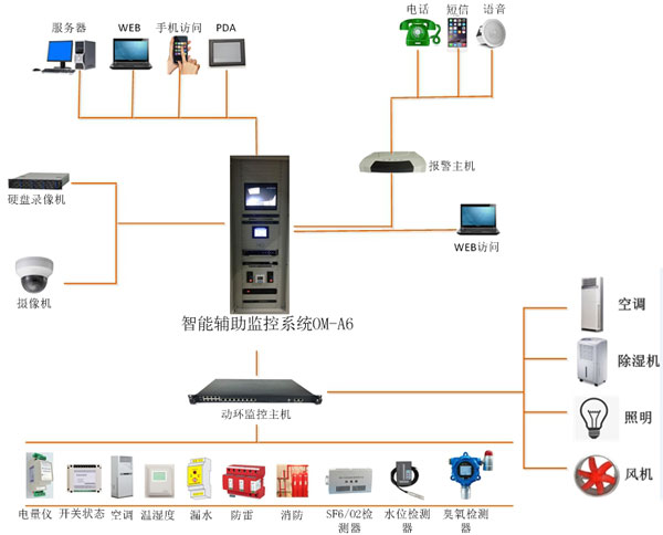 一体化智能监控系统拓扑图