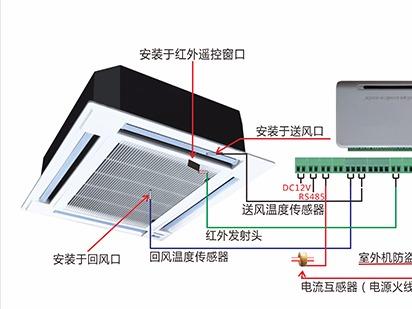 空调远程控制系统的应用场合与功能特点