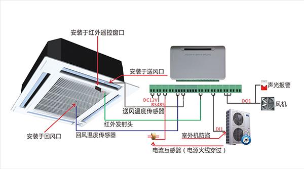 空调远程控制