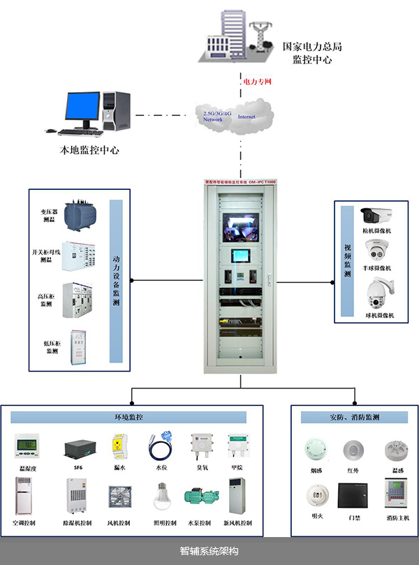 智能变电站辅助监控系统架构图