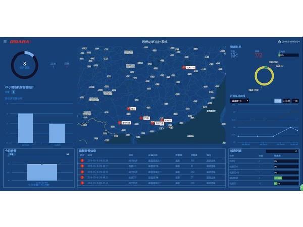 机房监控及动环集中管理平台,满足通信运营需求