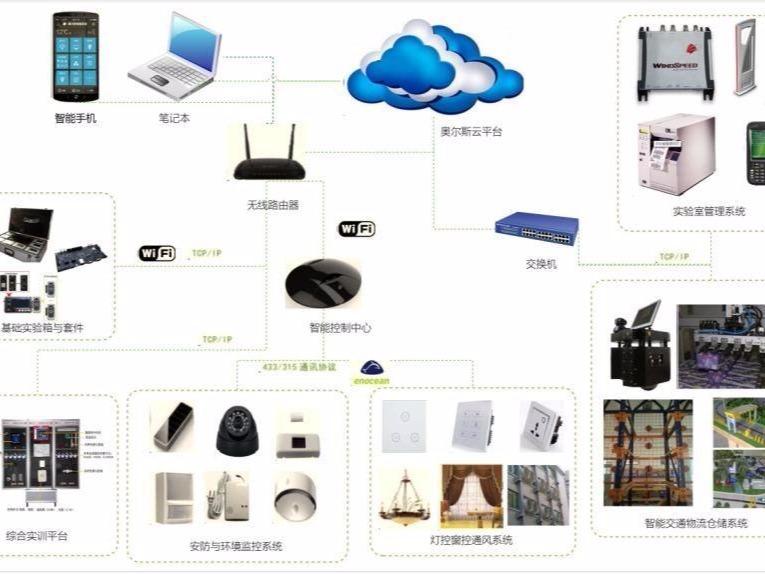 基础知识: 物联网实验室监控