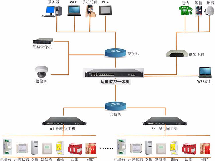 机房配电监控系统方案