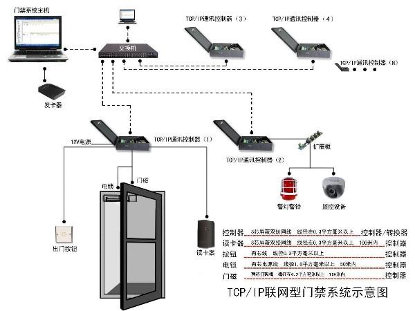 智能门禁系统架构和功能