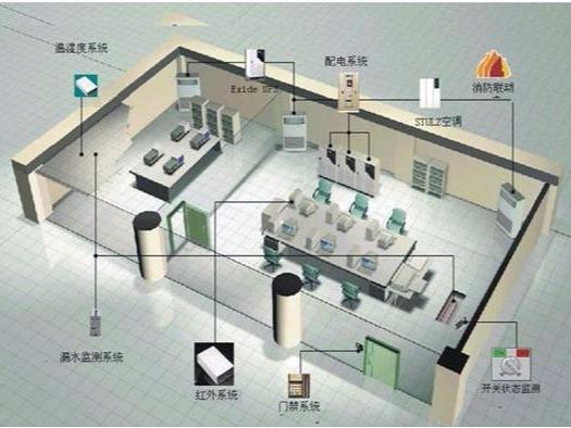 机房环境监控系统的工作原理及功能实现
