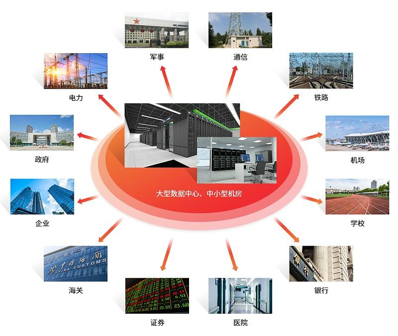 机房广泛应用于各行各业