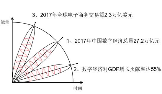 中国数字经济的力量崛起壮大