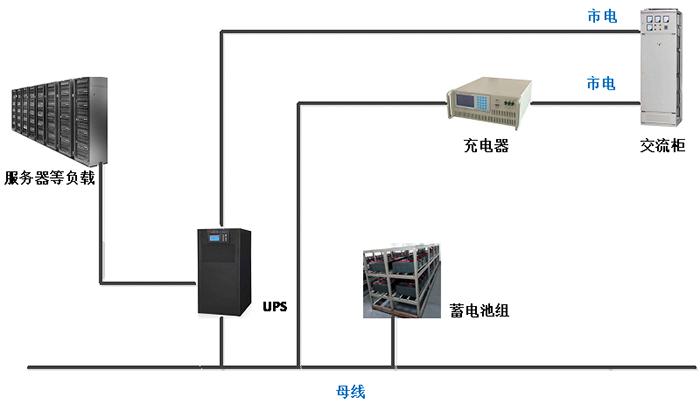 迈世-UPS远程监控及蓄电池充放电方案