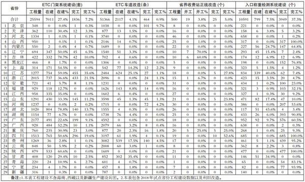 全国撤站工程建设进度表(截止7月29日)