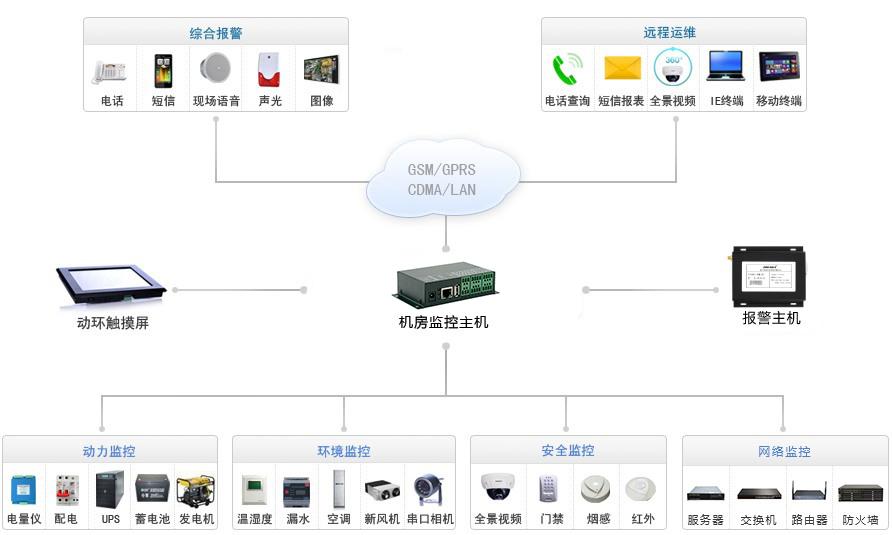 超小型动环监控主机系统拓扑图